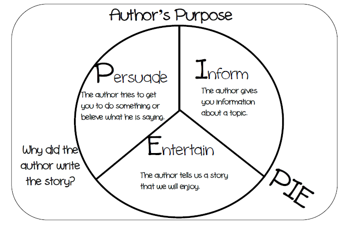 Lesson 2 My Brother Martin Authors Purpose Ms Greers Website – Authors Purpose Worksheet